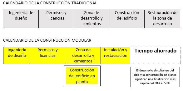 calendarios-comparativos-construccion-tradicional-construccion-modular
